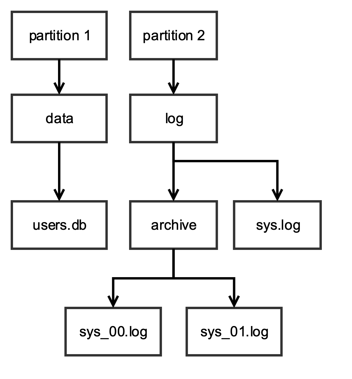 Figure - Example of a File System On-Disk Layout