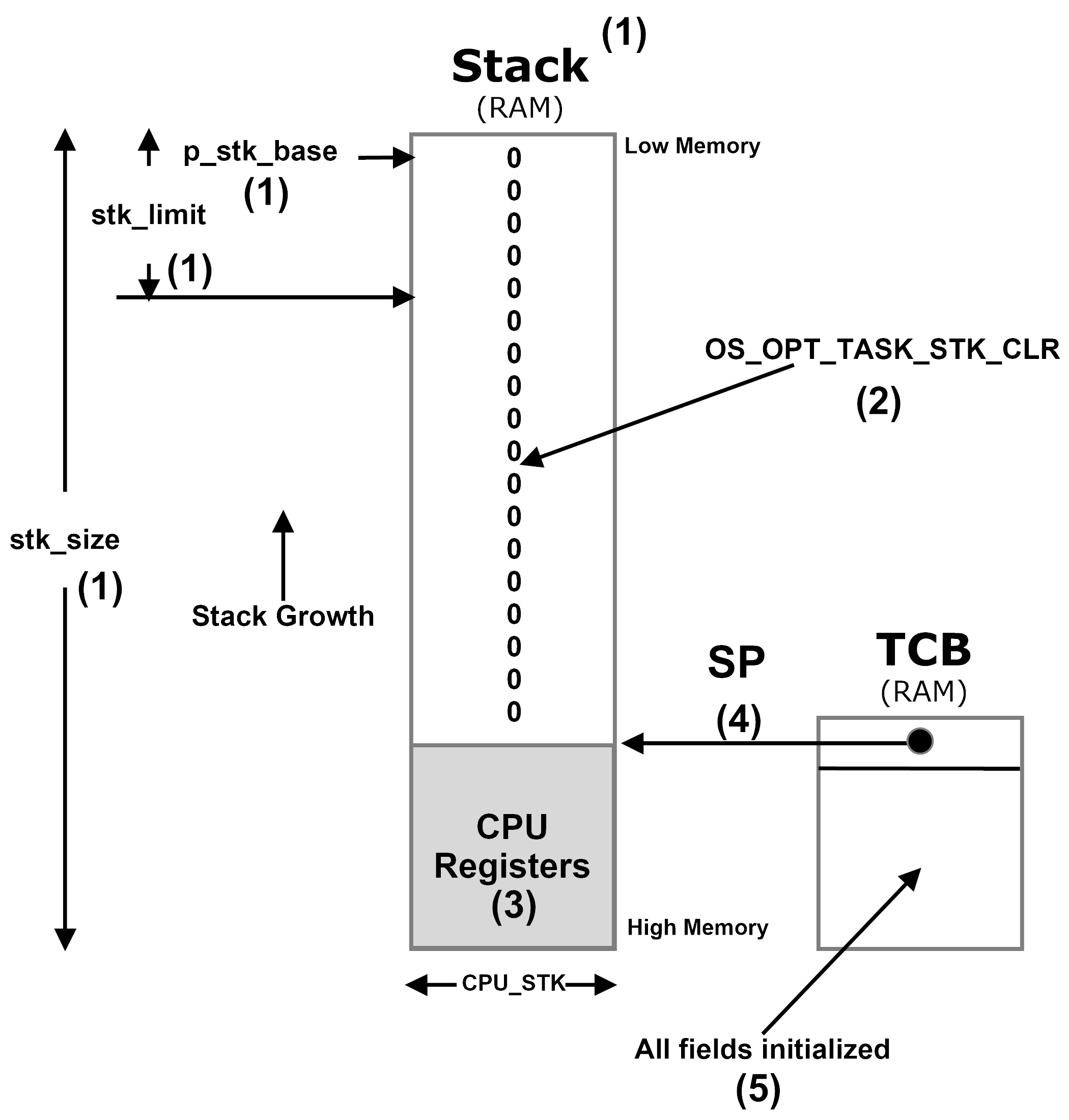 Figure - OSTaskCreate() initialization of the TCB and task's stack