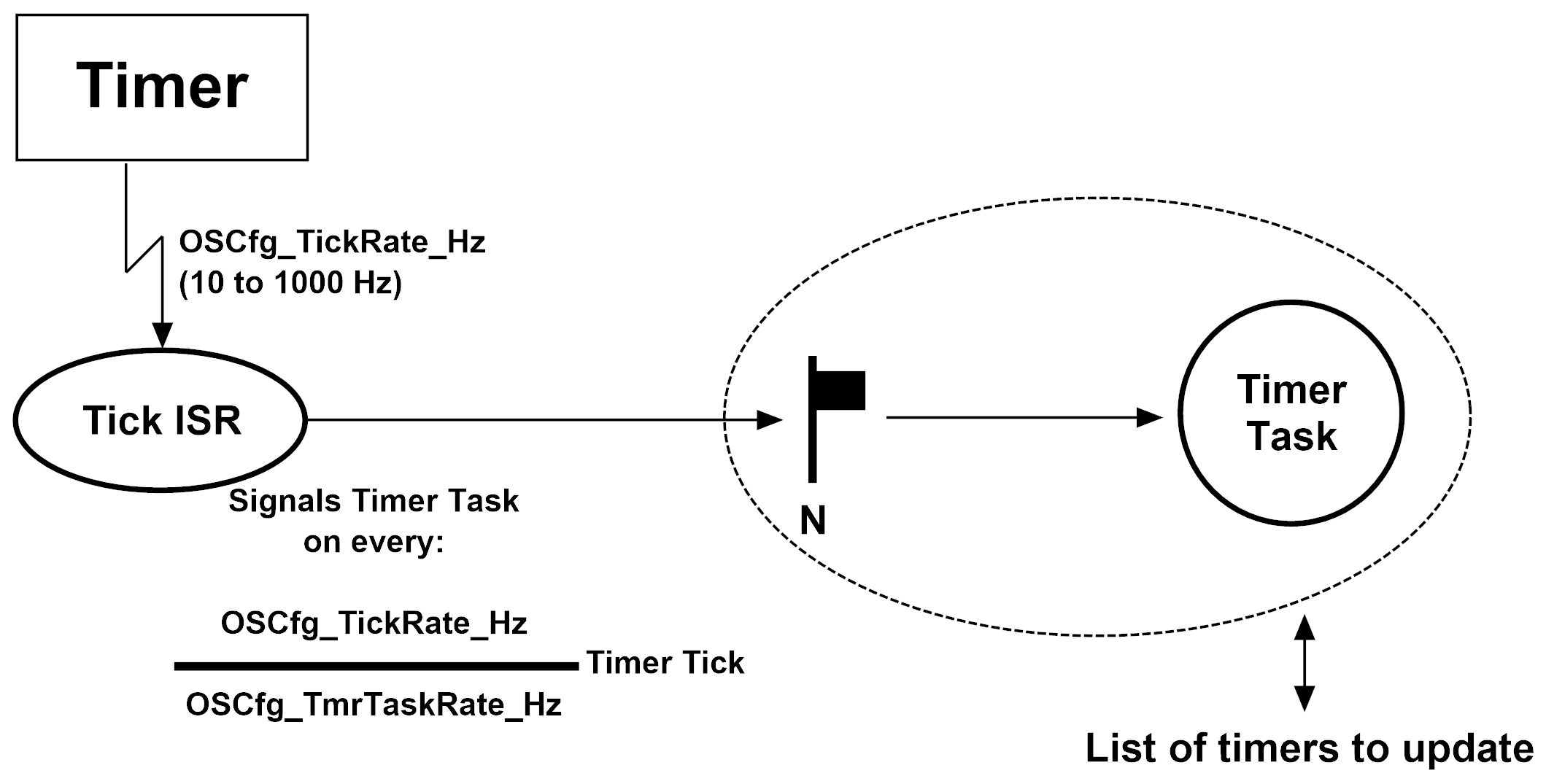 Figure - The Timer Task