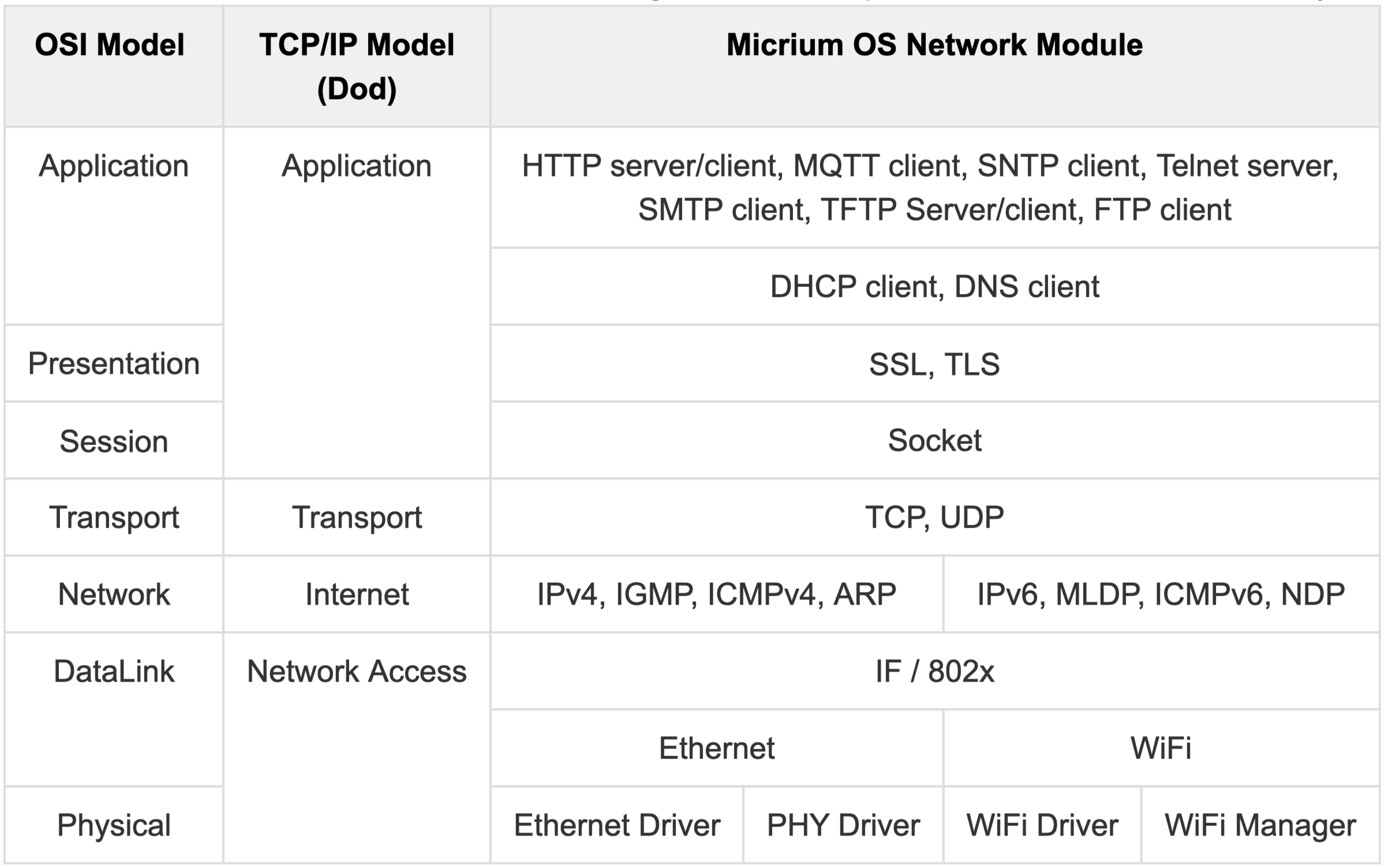 Network Layer Model